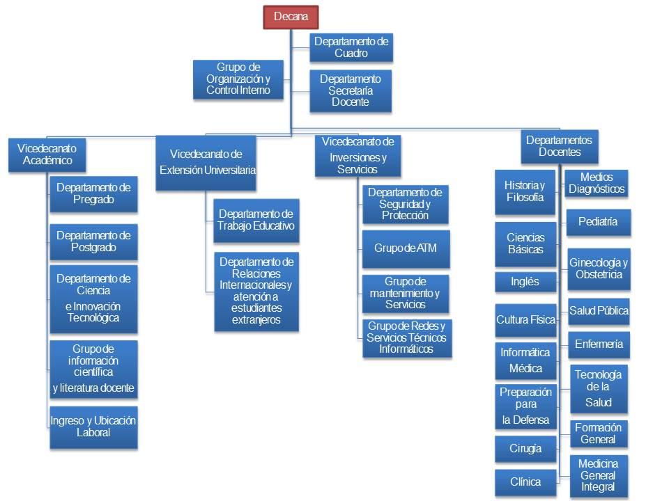 Organigrama facultad
