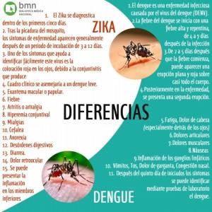 Zika-y-Dengue.-Diferencias1