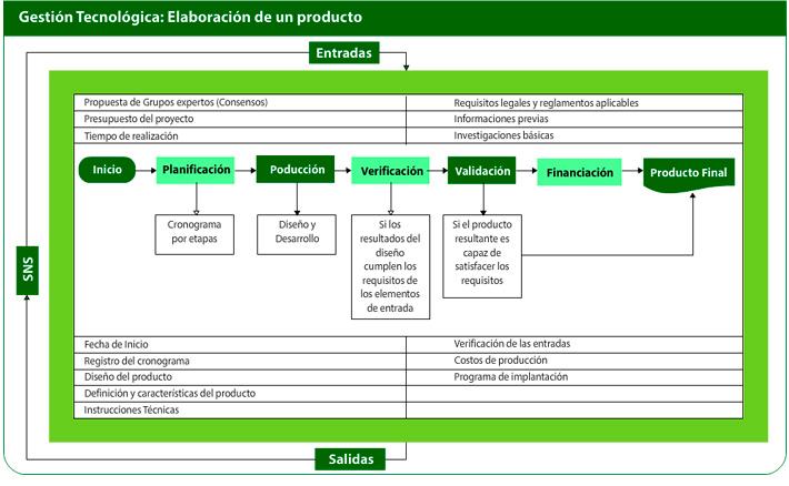 Diagrama de flujos de los procesos ccuart Images